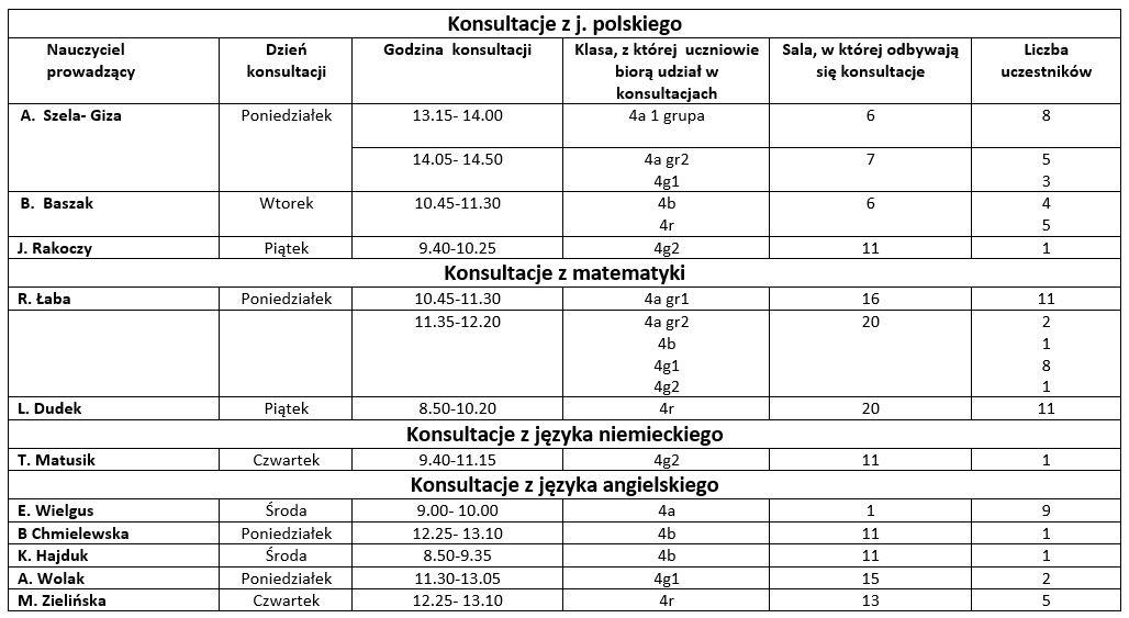 Harmonogram konsultacji od 25.05.2020r. do 5. 06.2020r. dla maturzystów